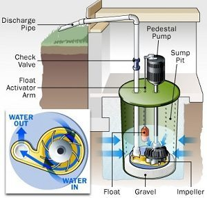 Sump Pump Installation Decatur GA