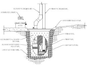 Sump Pump System Atlanta GA